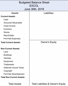 Budgeted Balance Sheet with List of Current, Non-Current & Non-Tangible Assets