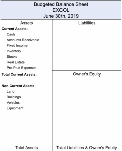 Budgeted Balance Sheet with List of Current & Non-Current Assets