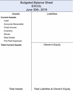 Budgeted Balance Sheet with List of Current Assets