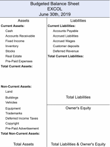 Budgeted Balance Sheet with Lists of Liabilities