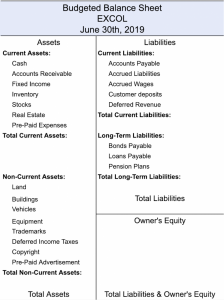 Budgeted Balance Sheet with a List of Long-Term Liabilities