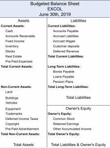 Budgeted Balance Sheet with Owner's Equity List