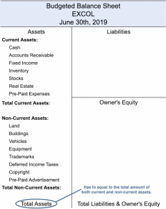 Budgeted Balance Sheet Total Amount of Assets