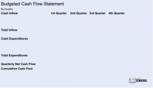 Financial Planning | Budgeted Cash Flow Statement