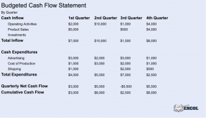 Financial Planning | Complete Budgeted Cash Flow Statement