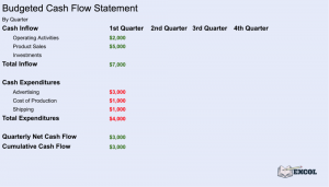Financial Planning | 1st Quarter Budgeted Cash Flow Statement